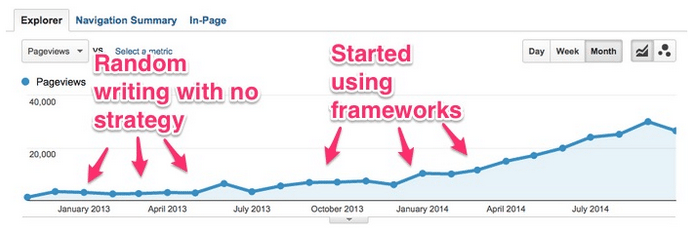 google-analytics-blog-traffic