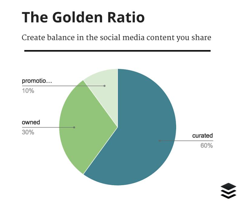 The Golden Ratio social media