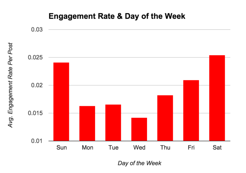 buffer engagement rate twitter
