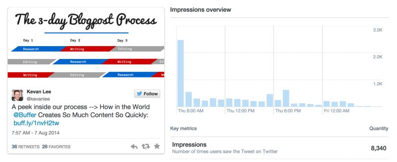 kevanlee pinned tweet blogpost