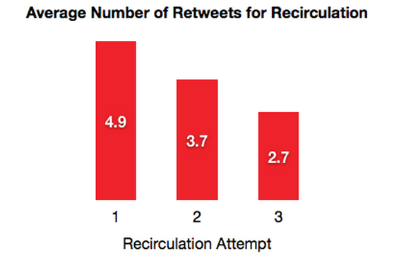 recirculation twitter