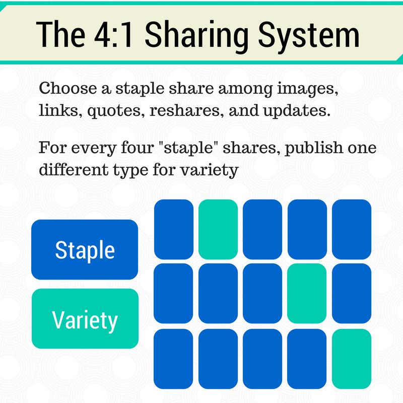sharing ratio