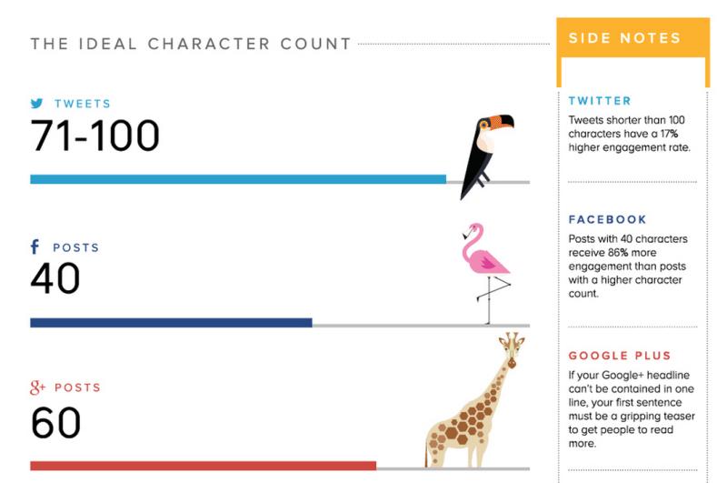 social media character count
