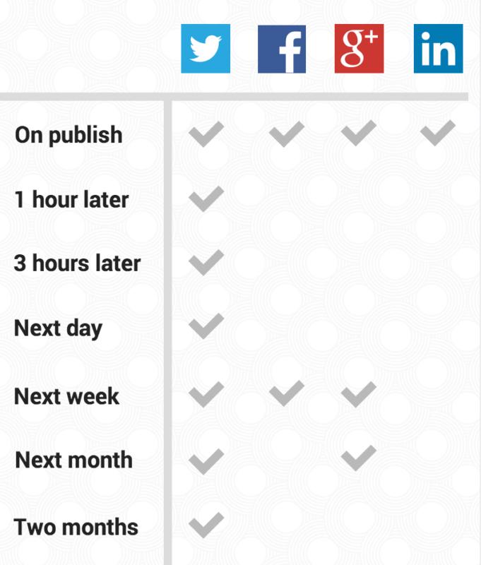 social media posting schedule