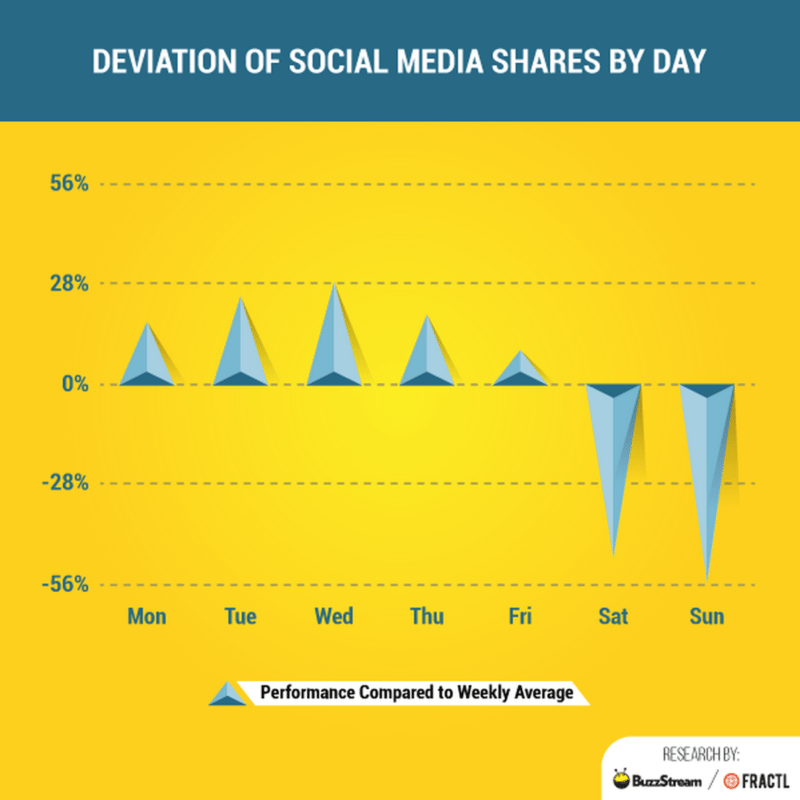 social media shares by day