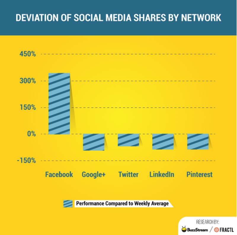 social media shares by network