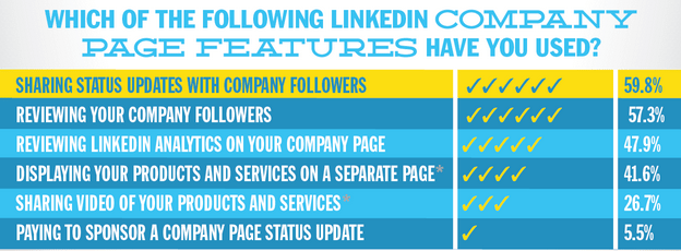 company page feature usage