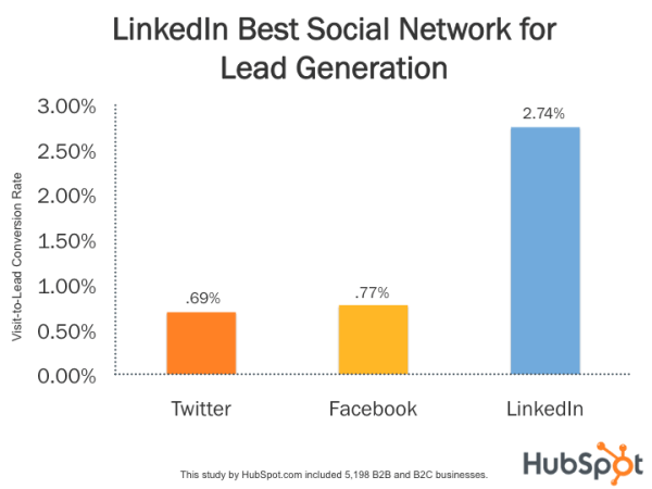 socialconversion LinkedIn