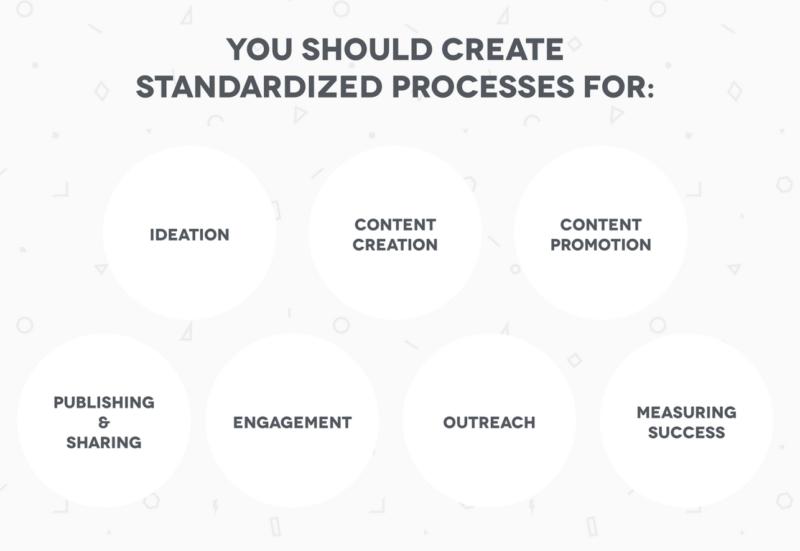 Content Marketing Processes