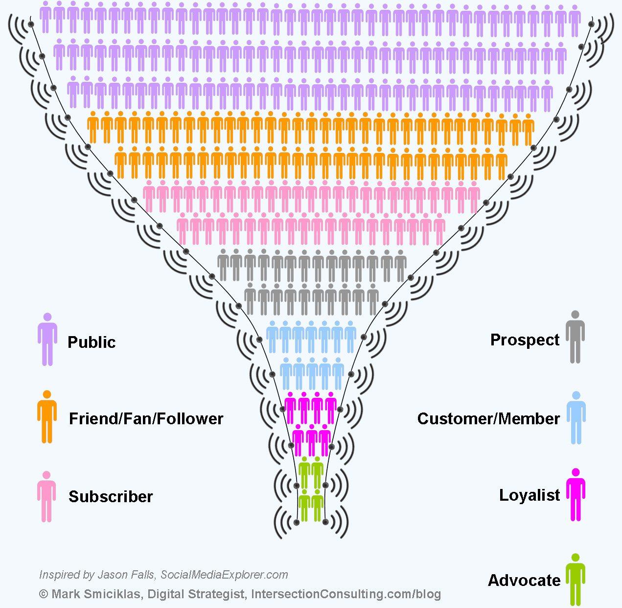 61 Key Social Media Metrics, Defined