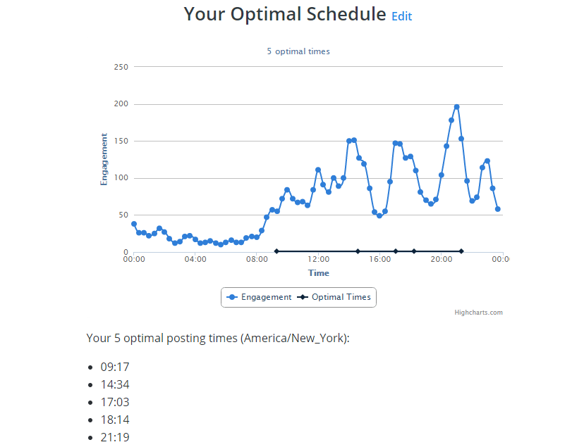 Optimal-Schedule-Post-Buffer
