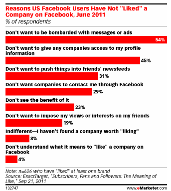 Reasons for not liking a brand on Facebook