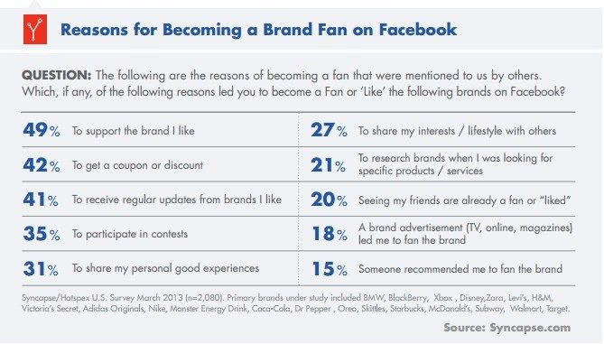 Study explains why we like brands on Facebook
