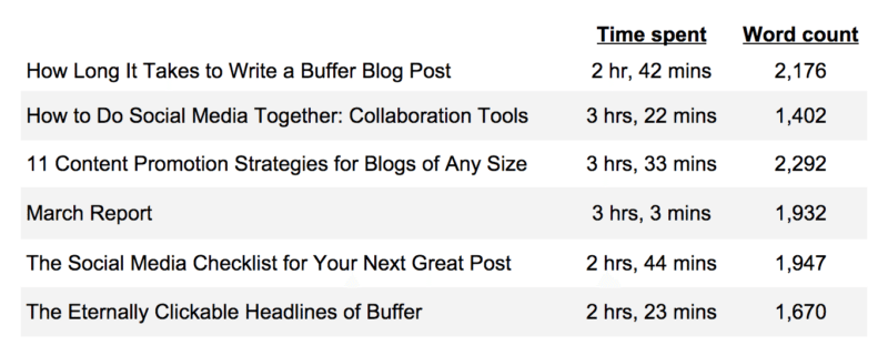 how long to write a buffer blog post