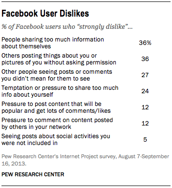 oversharing is top dislike on Facebok