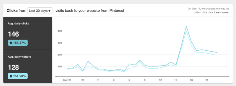 pinterest clicks to bufferapp blog