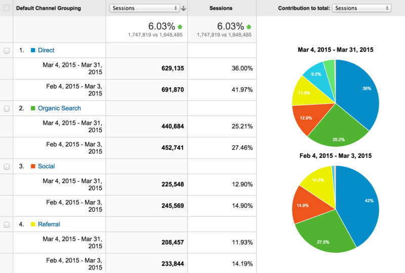 referrals to app - all