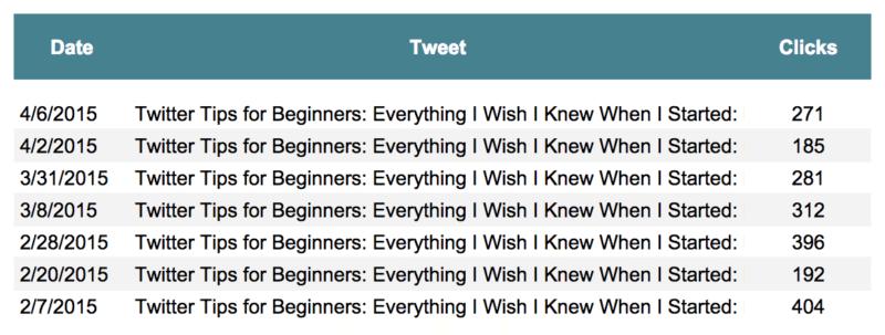 twitter tips performance