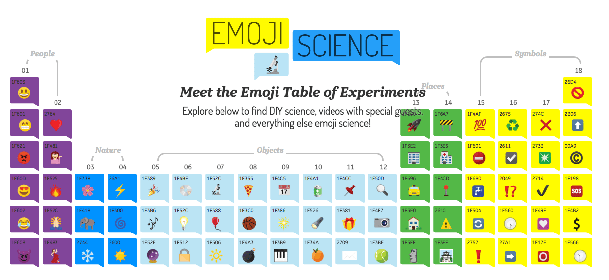 GE emoji table of elements