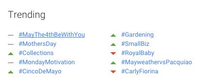 Google+ trending