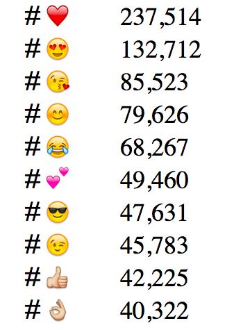 most popular emoji