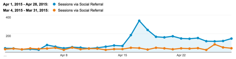pinterest referral traffic Buffer blog