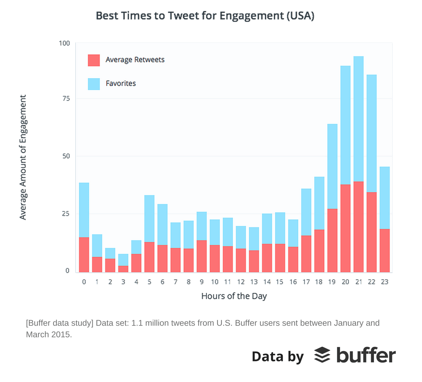 Best Times to Tweet for Engagement USA