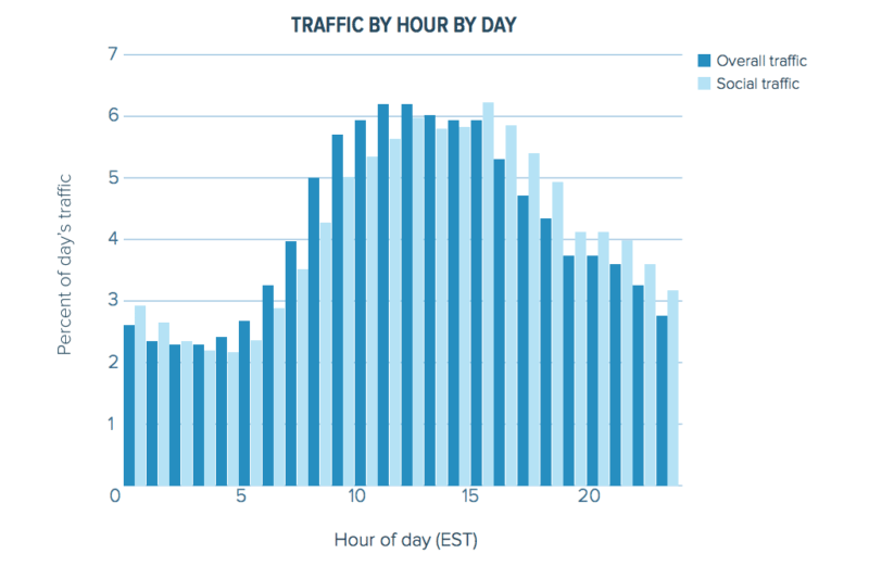 Chartbeat social trfafic web traffic research