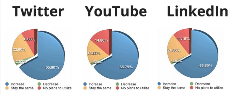 Future use - social networks via Social Media Examiner