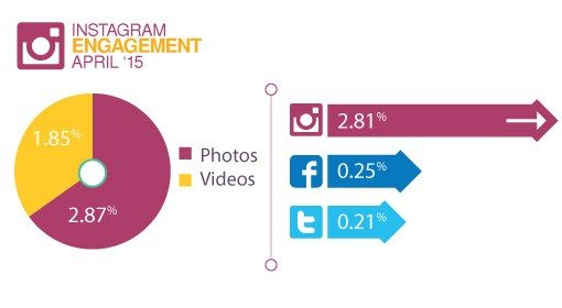 Instagram research - Engagement compared to Twitter Facebook