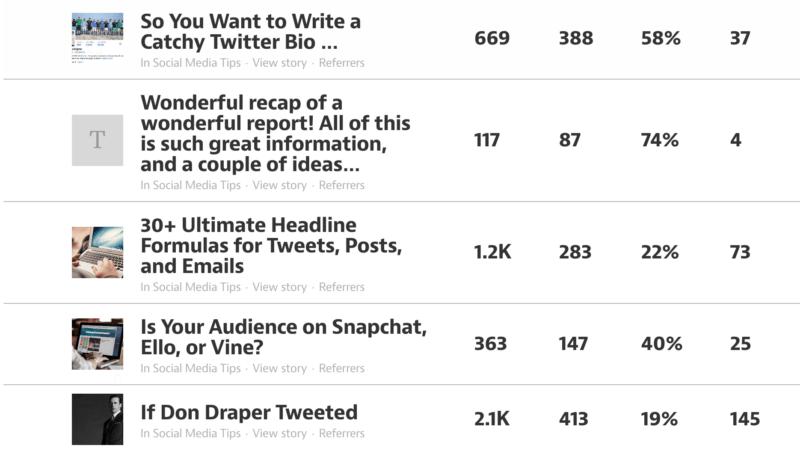 Medium stats per post