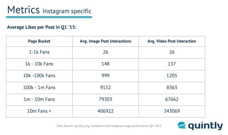 Quintly Instagram report - Interactions