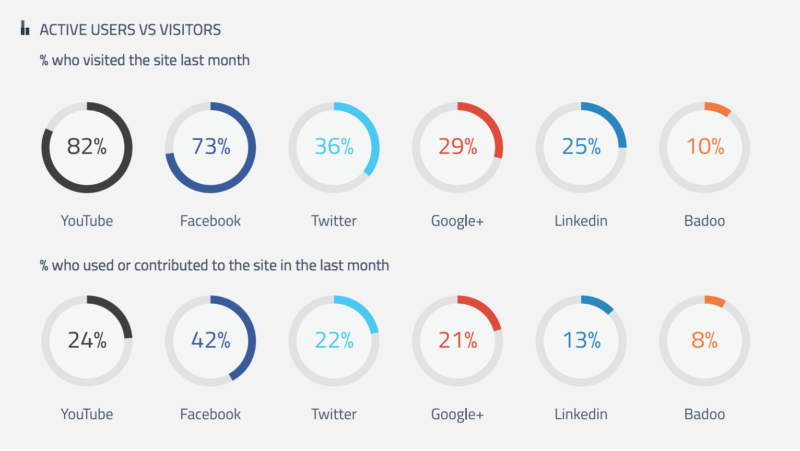 Social media active use and visits
