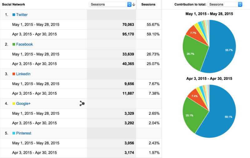 Social referral traffic Buffer blog - May 2015