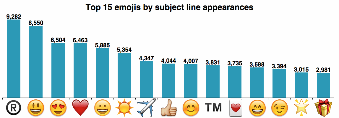 top_emojis in emal