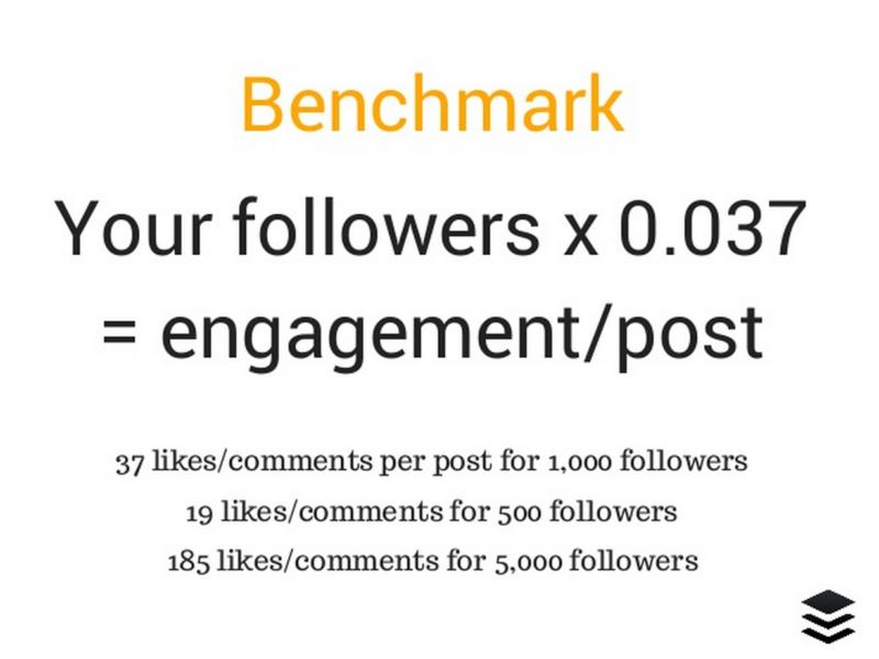 Instagram stats benchmark