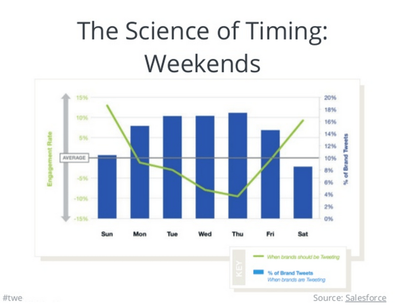 The Science of Twitter Timing