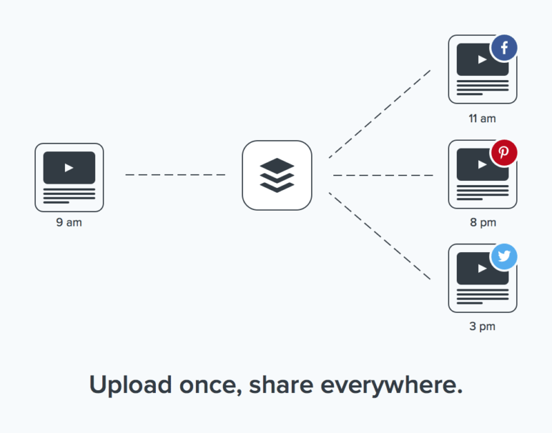 upload once share everywhere