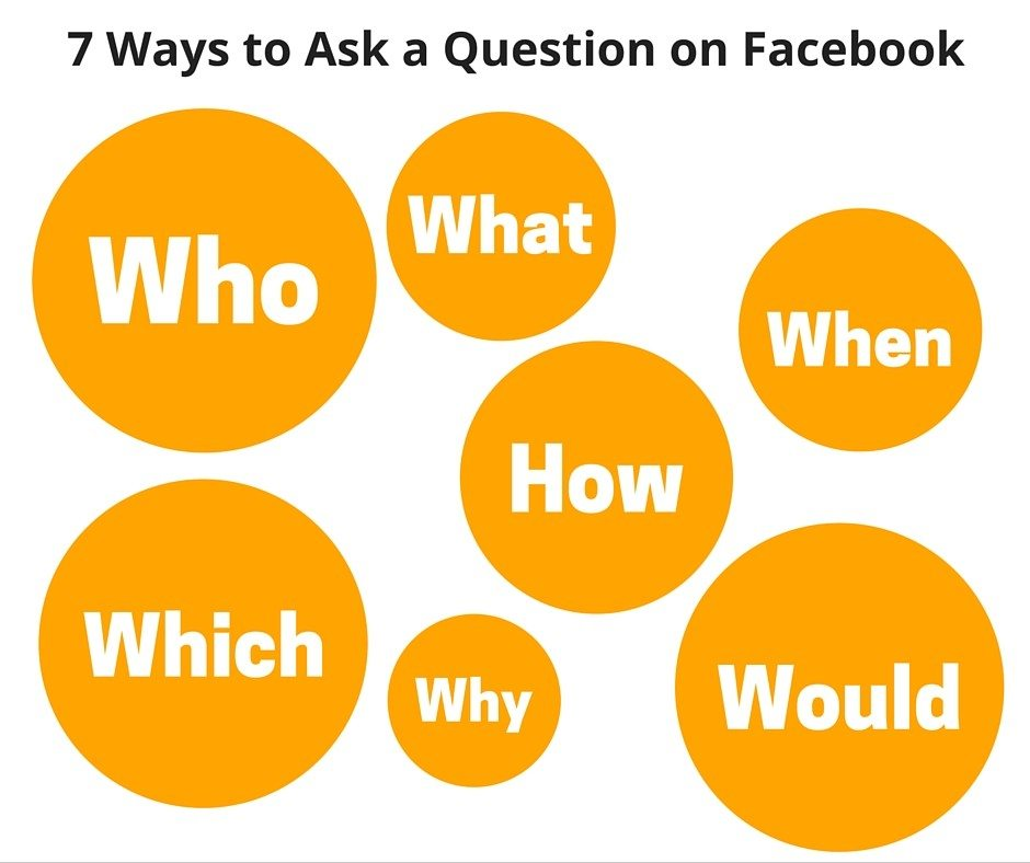 Popular questions on Facebook