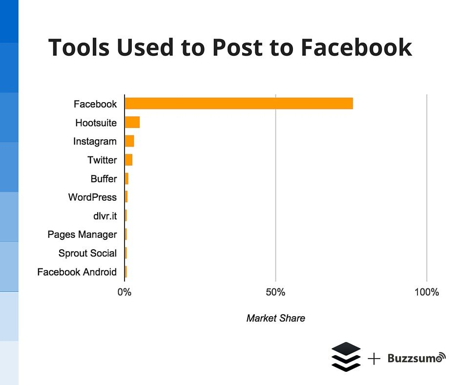 Tools used to post to Facebook