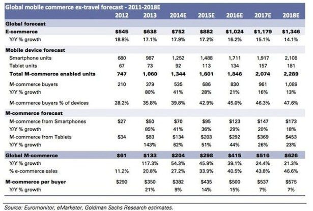 goldman mobile stats