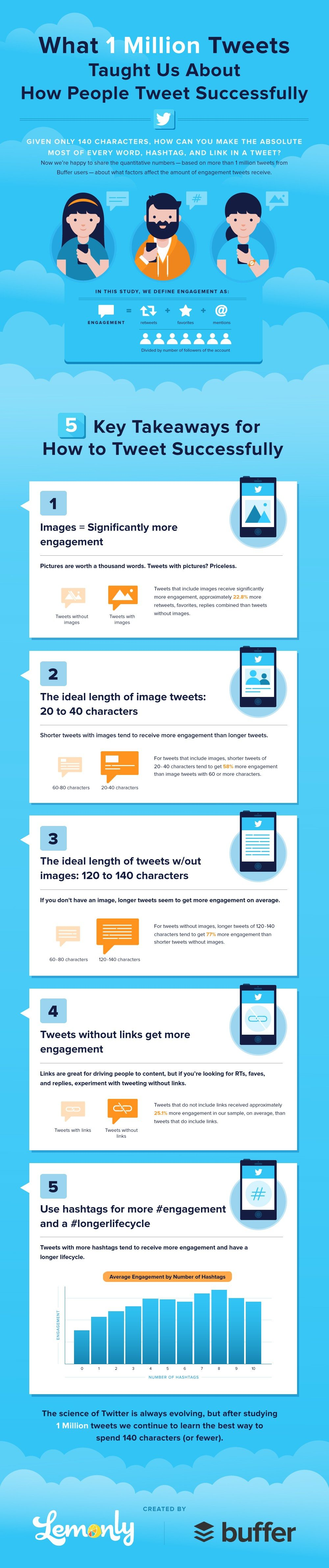 Buffer Lemonly twitter stats infographic