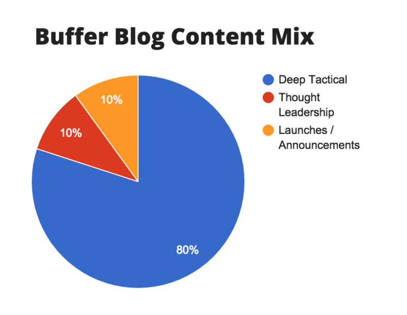 Buffer blog content ratio