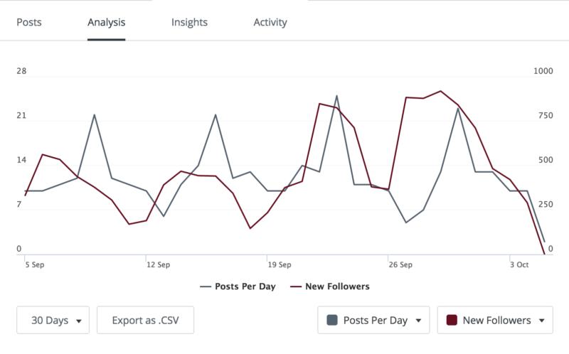 Buffer posting following analytics