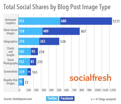 SocialFresh study