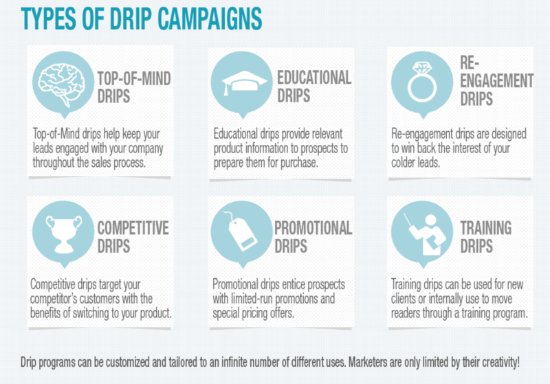drip-campaign-types
