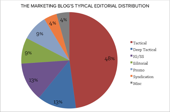 hubspot editorial distribution