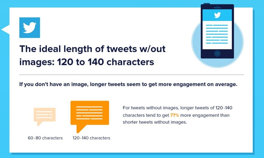 twitter research length