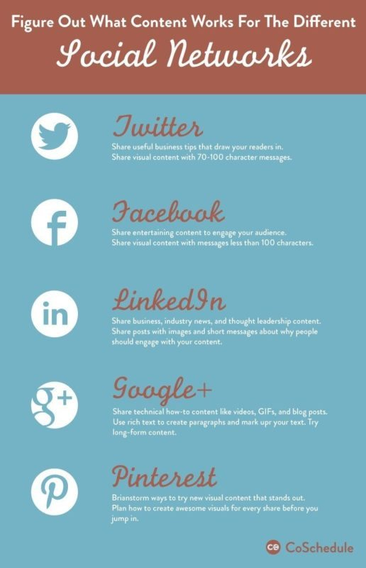what-content-works-on-social-networks
