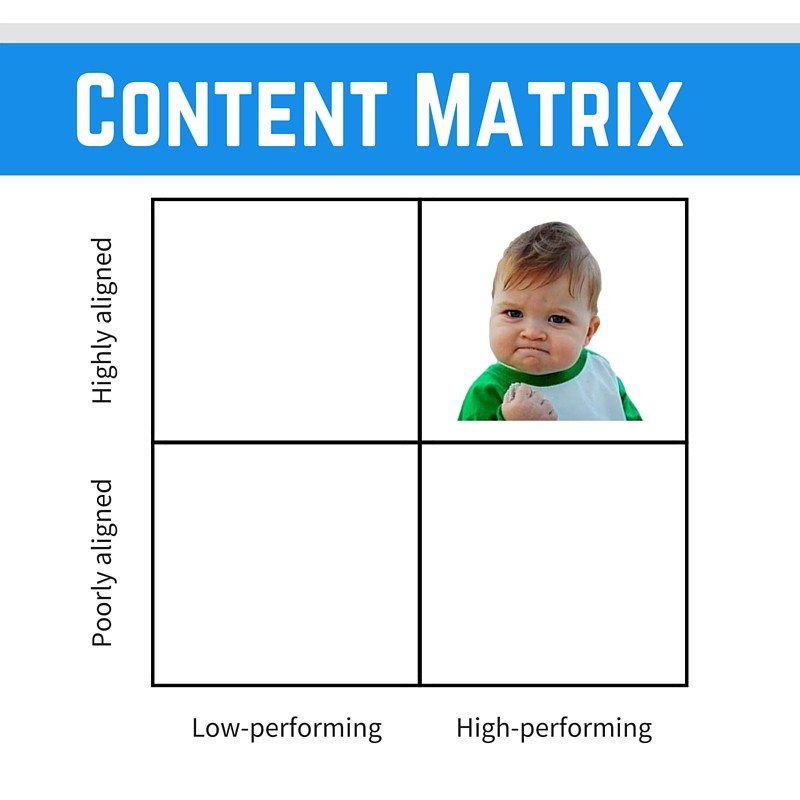 Content matrix winning